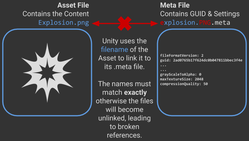 diagram showing broken reference between unity assets with meta file and guid