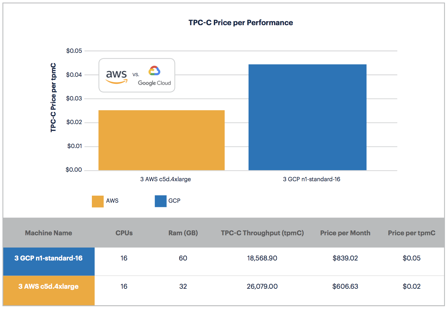 AWS vs. GCP: Price Per Performance on the TPC-C Benchmark