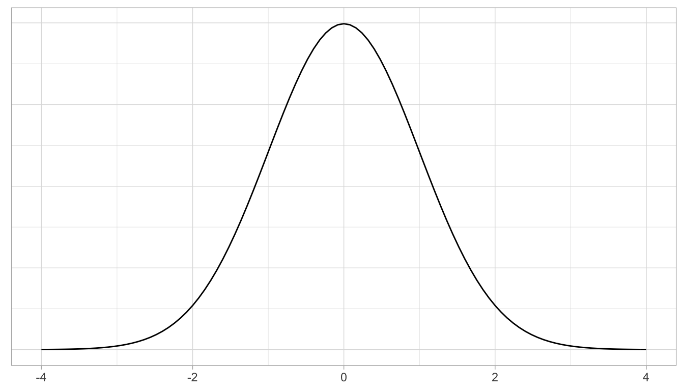 Standard normal z curve.