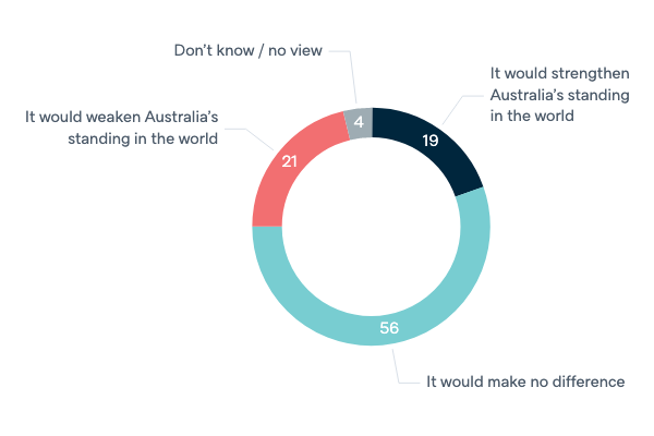 Republic and head of state - Lowy Institute Poll 2020