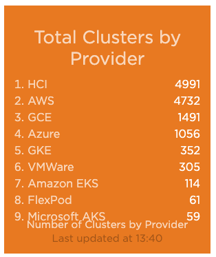 Total Kubernetes clusters by provider