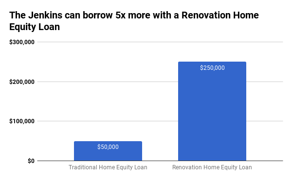 Borrow 5x more with a Renovation Loan