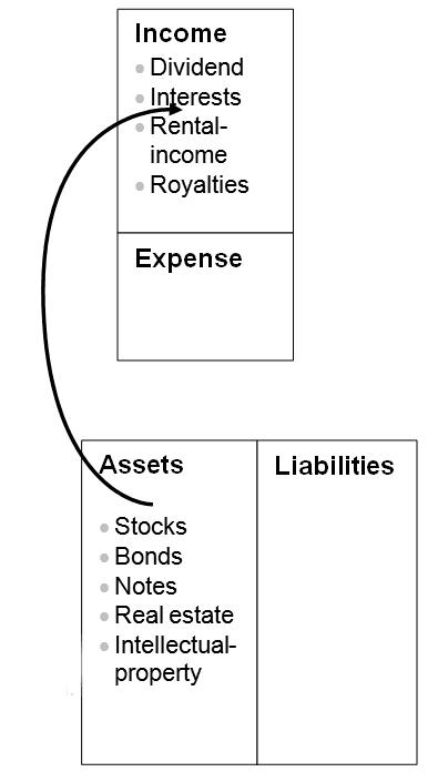 assets income rich