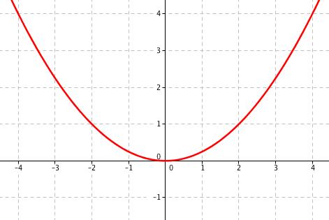 Graf funkce \frac14x^2