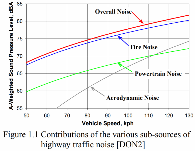 Sources of traffic noise in a bar graph, from asphaltroads.org