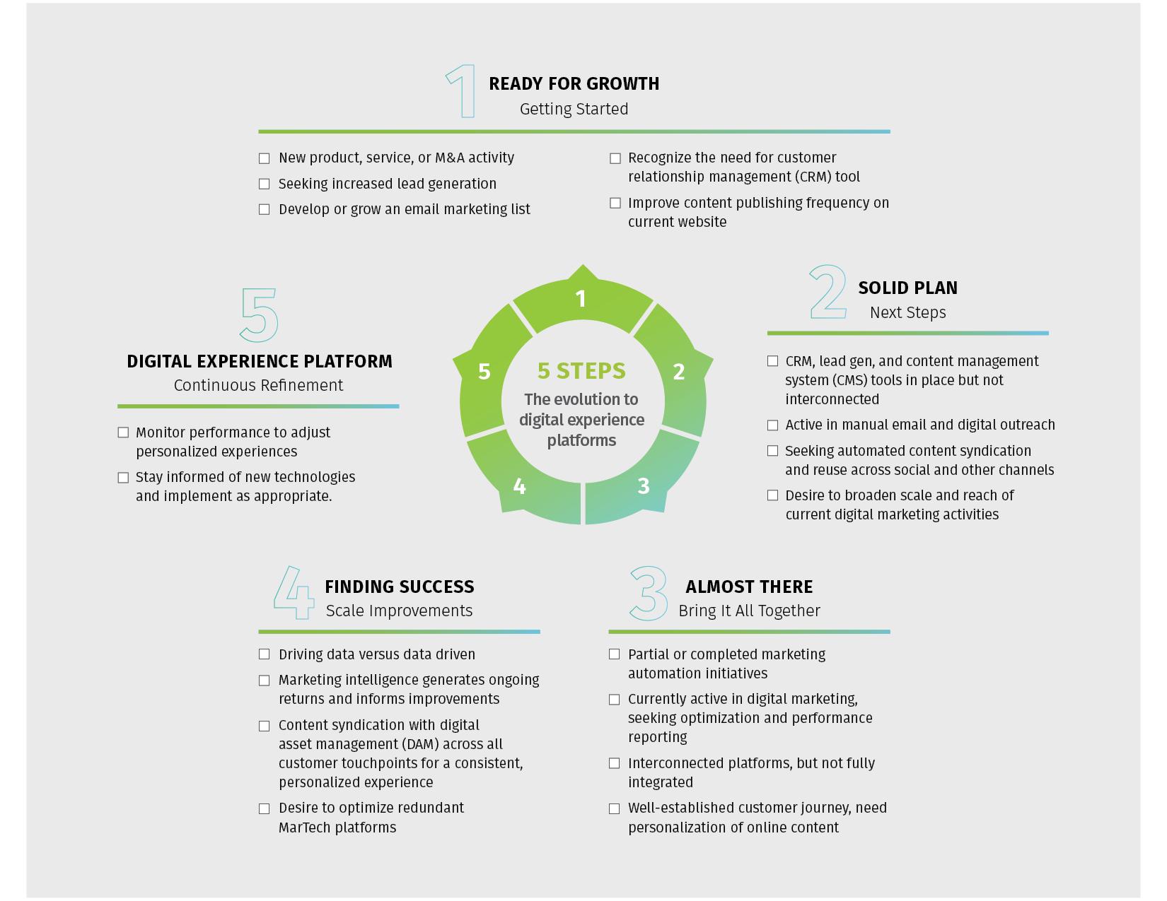 5 steps to digital experience platform