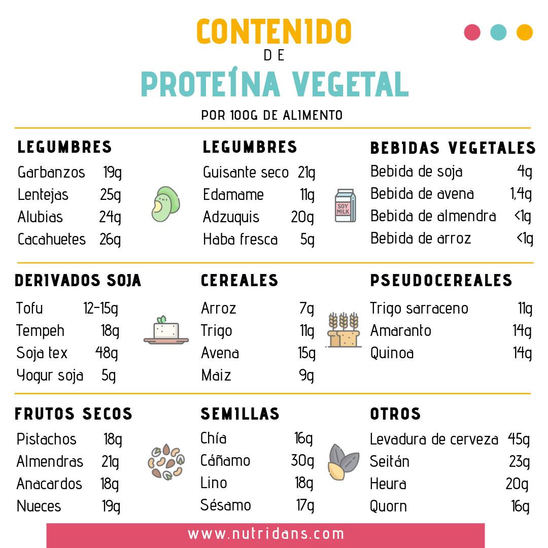 Infografía Proteína Vegetal