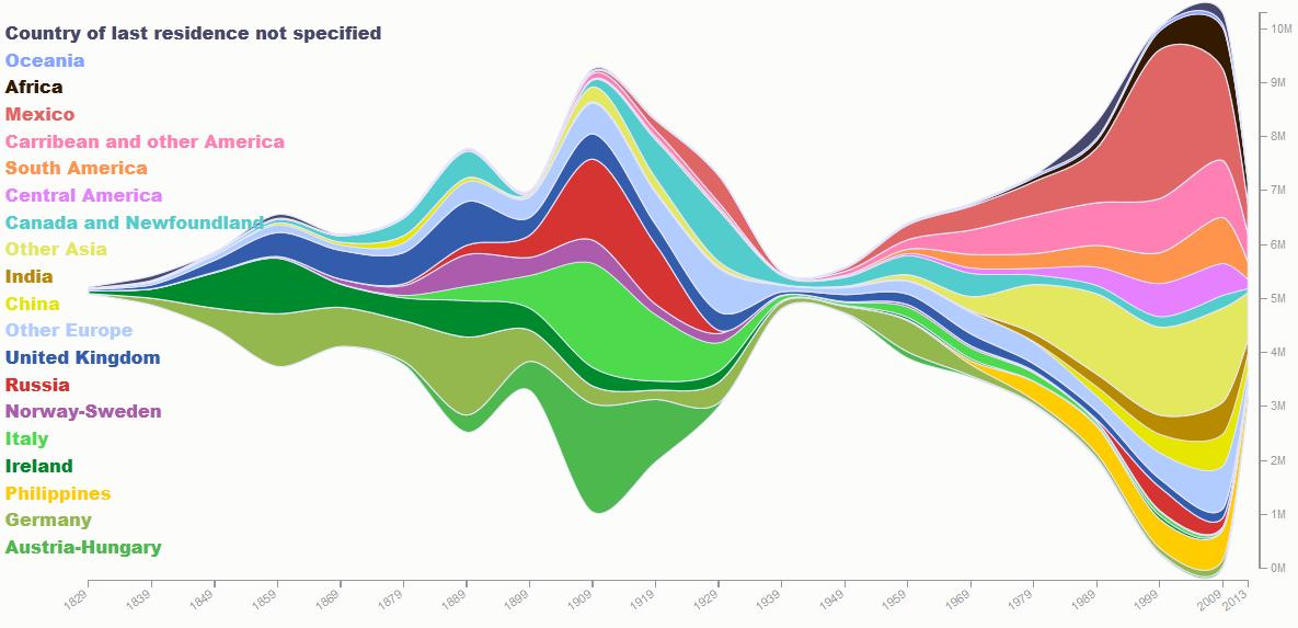 A steam graph showing data relating to immigration to the US