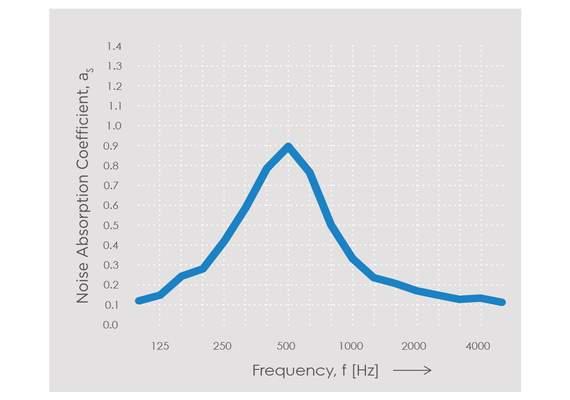 Echo H8 Noise Absorption Chart