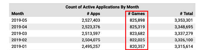 Active applications in Apple App store