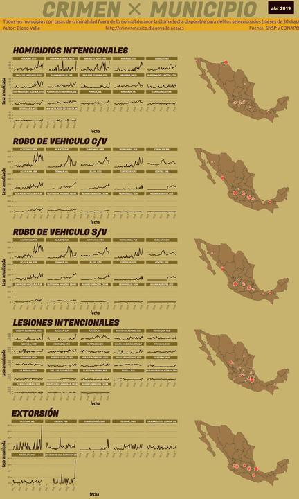 Infográfica del Crimen en México - Abr 2019