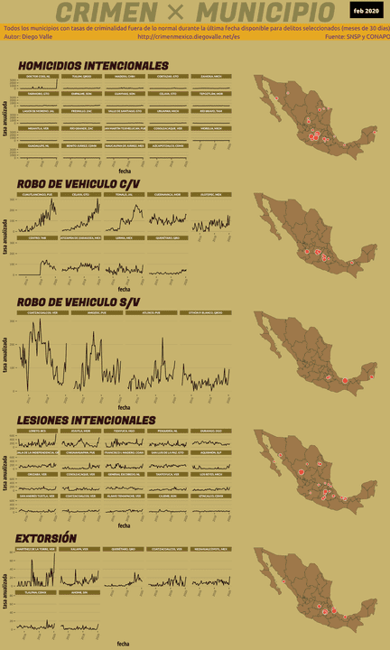 Infográfica del Crimen en México - Feb 2020