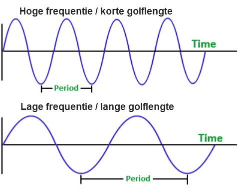Golfsnelheid en frequentie