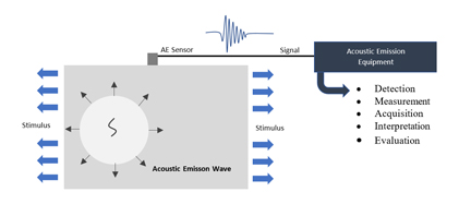 Acoustic Emission Process