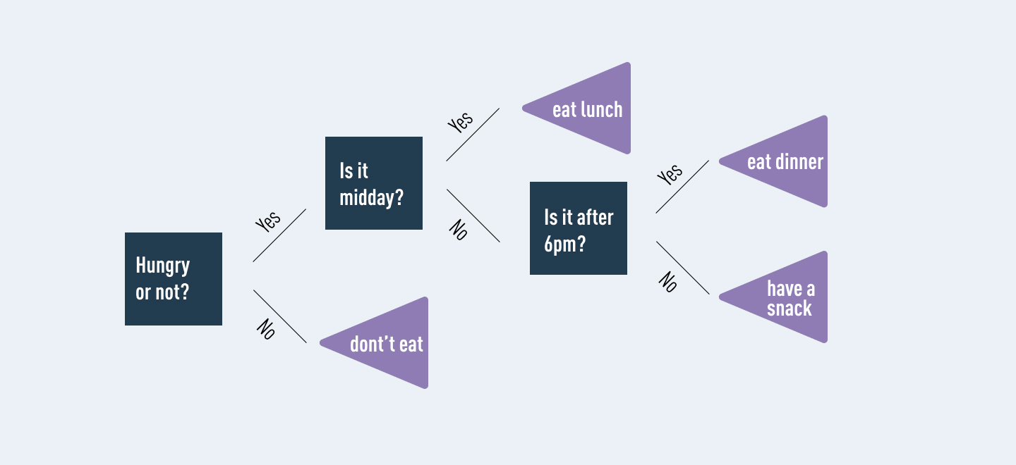 An example of a simple decision tree