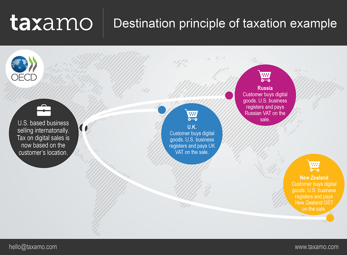 Destination principle of taxation