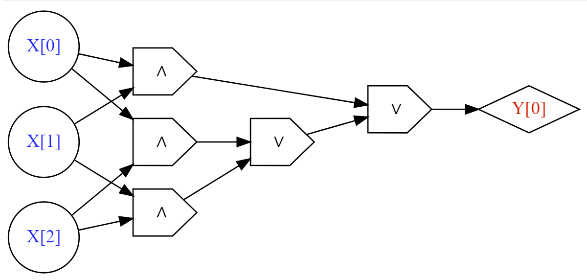A Boolean circuit for computing the Majority on three bits.