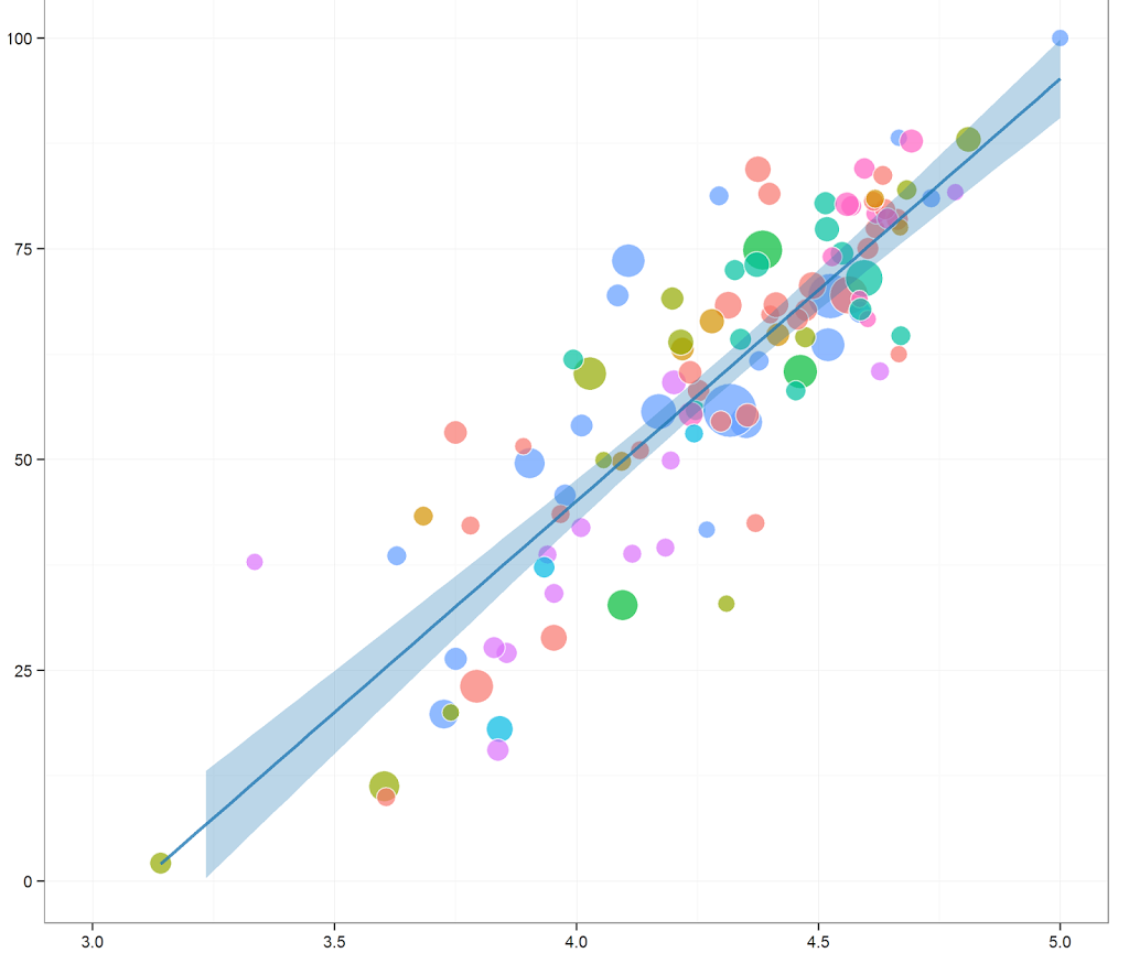 Plotting survival analysis results in R with ggplot2