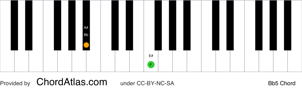 Piano chord chart for the B flat fifth chord (Bb5). The notes Bb and F are highlighted.