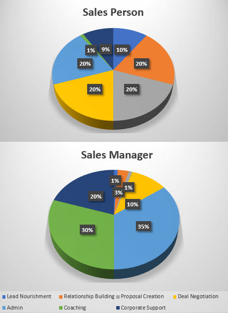 Chart 1: Time allocation variances by sales person and management.