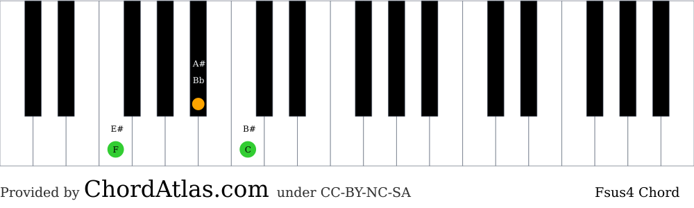 Piano chord chart for the F suspended fourth chord (Fsus4). The notes F, Bb and C are highlighted.