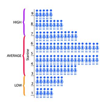 Stanine distribution