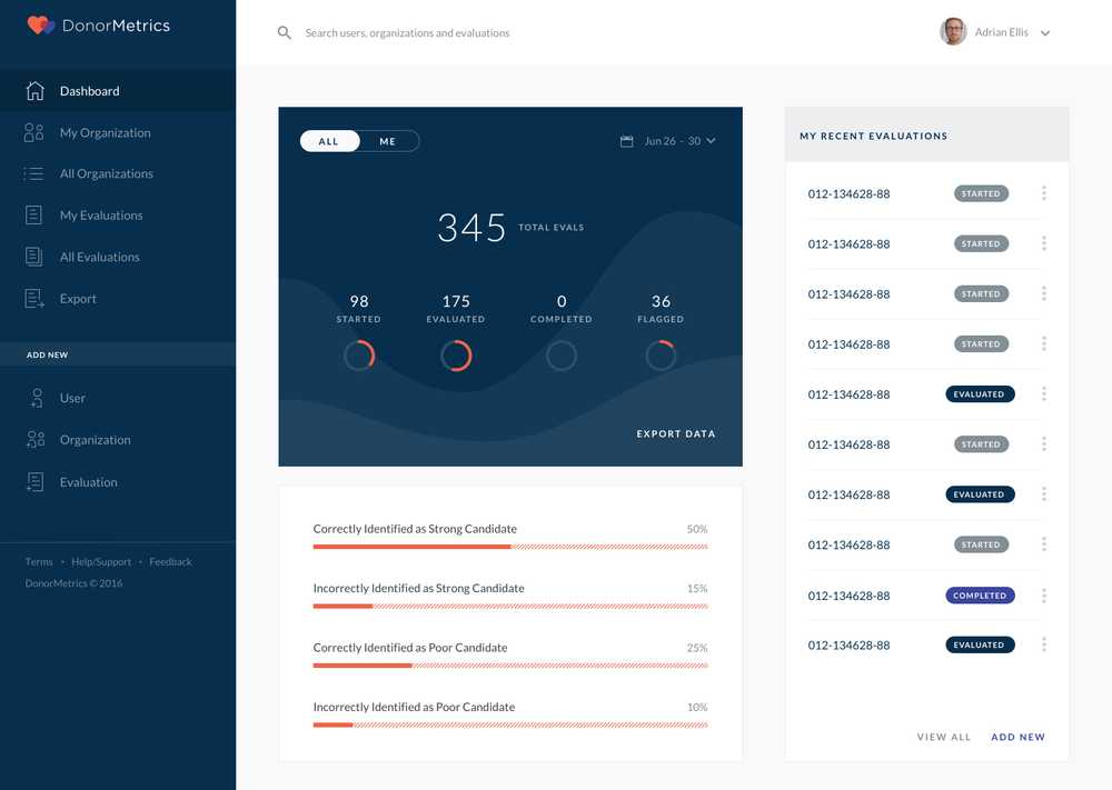 DonorMetrics Main Dashboard