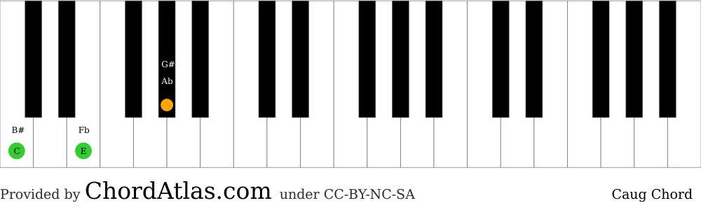Piano chord chart for the C augmented chord (Caug). The notes C, E and G# are highlighted.