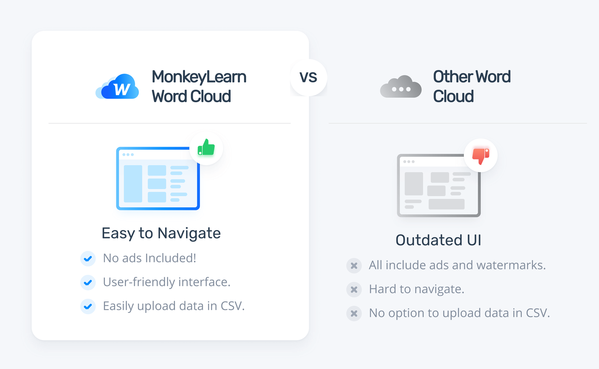 MonkeyLearn's easy navigation vs other word clouds that are hard to navigate