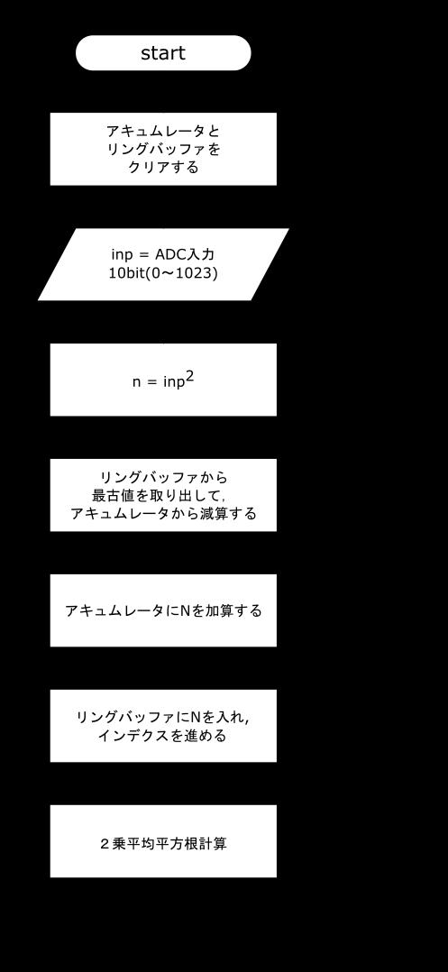 オーディオ信号処理
