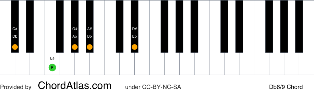 Piano chord chart for the D flat sixth/ninth chord (Db6/9). The notes Db, F, Ab, Bb and Eb are highlighted.
