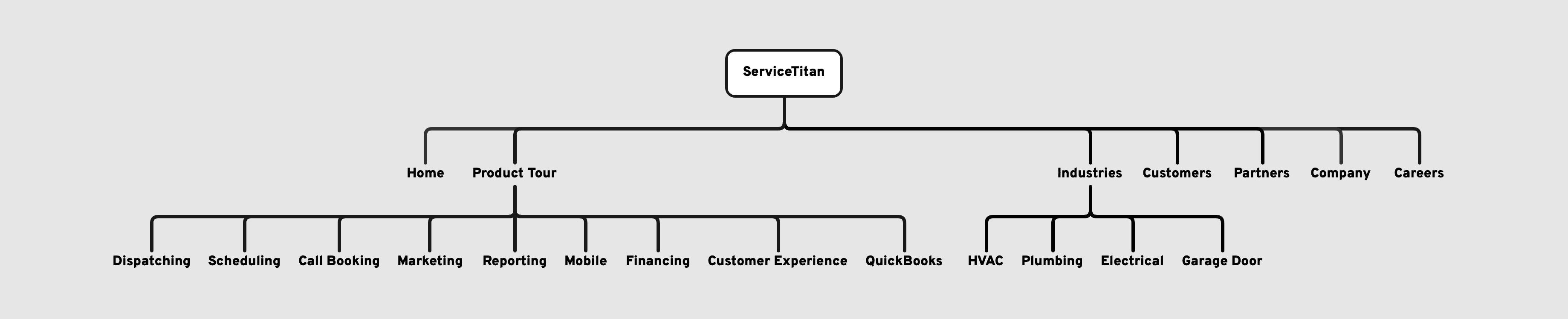 New ServiceTitan sitemap.