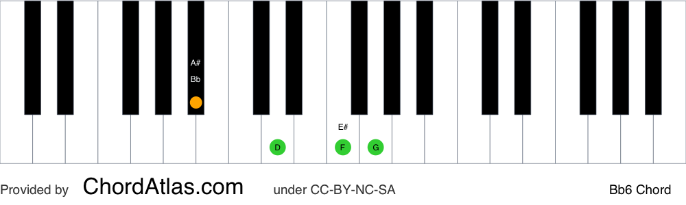 Piano chord chart for the B flat sixth chord (Bb6). The notes Bb, D, F and G are highlighted.