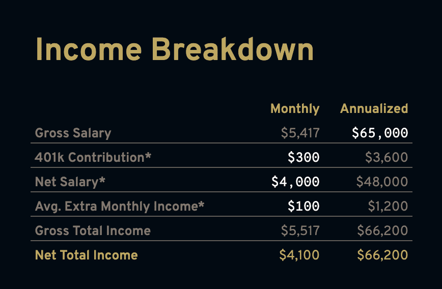 Enter your income data in the Income Breakdown box on the Dashbord tab