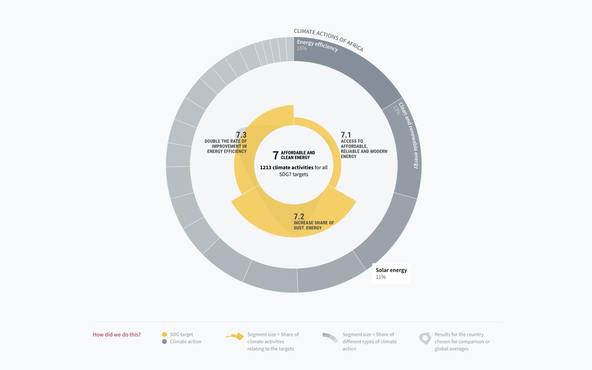 Detailed chart showing the actions for every single SDG