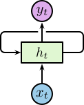 RNN-Loops