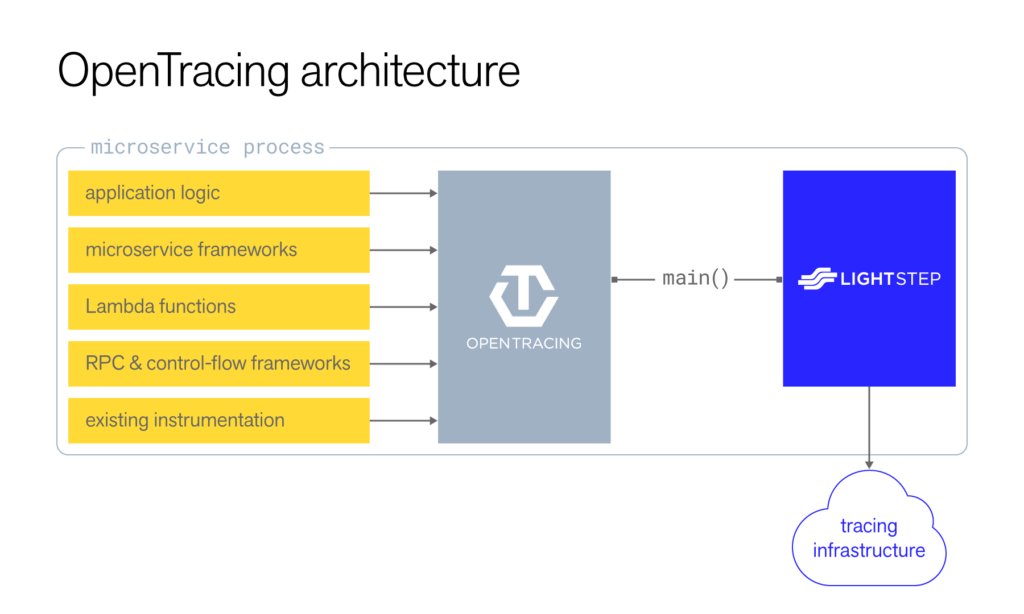 OpenTracing Architecture
