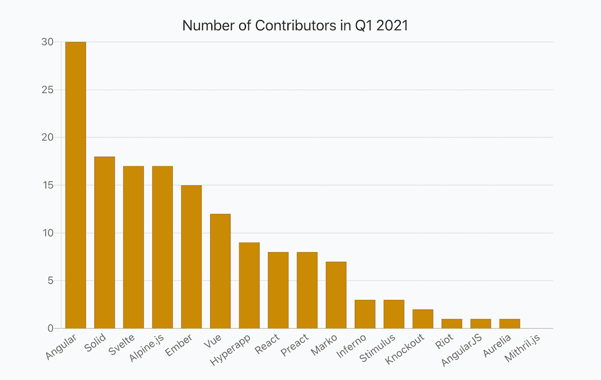a bar chart showing numbers of JavaScript frameworks contributors in Q1 2021