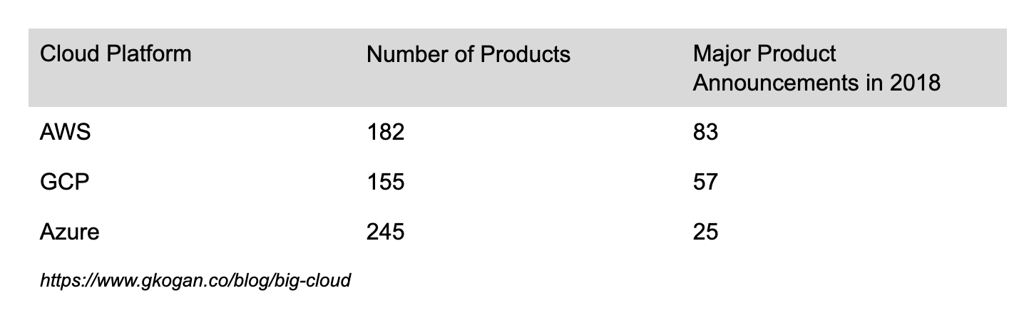 Table showing the number of products and major product announcements from AWS, Azure, and GCP.