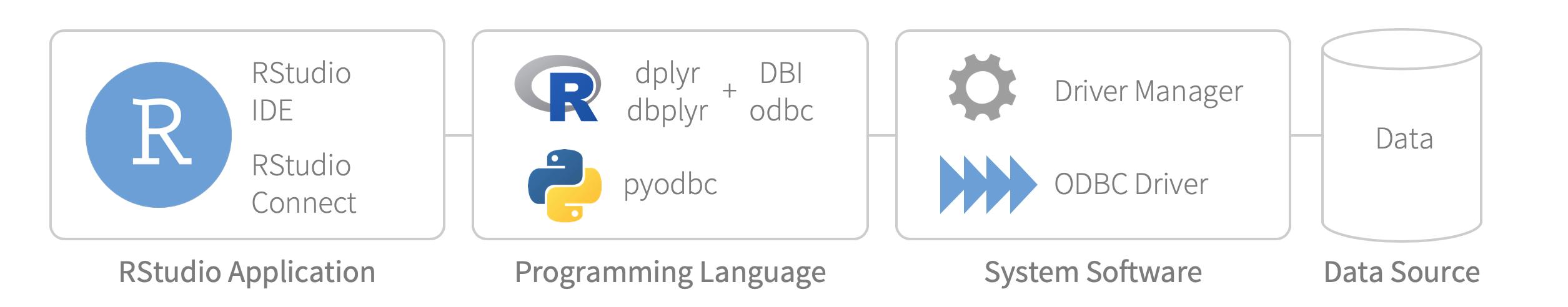ODBC Data Connectors