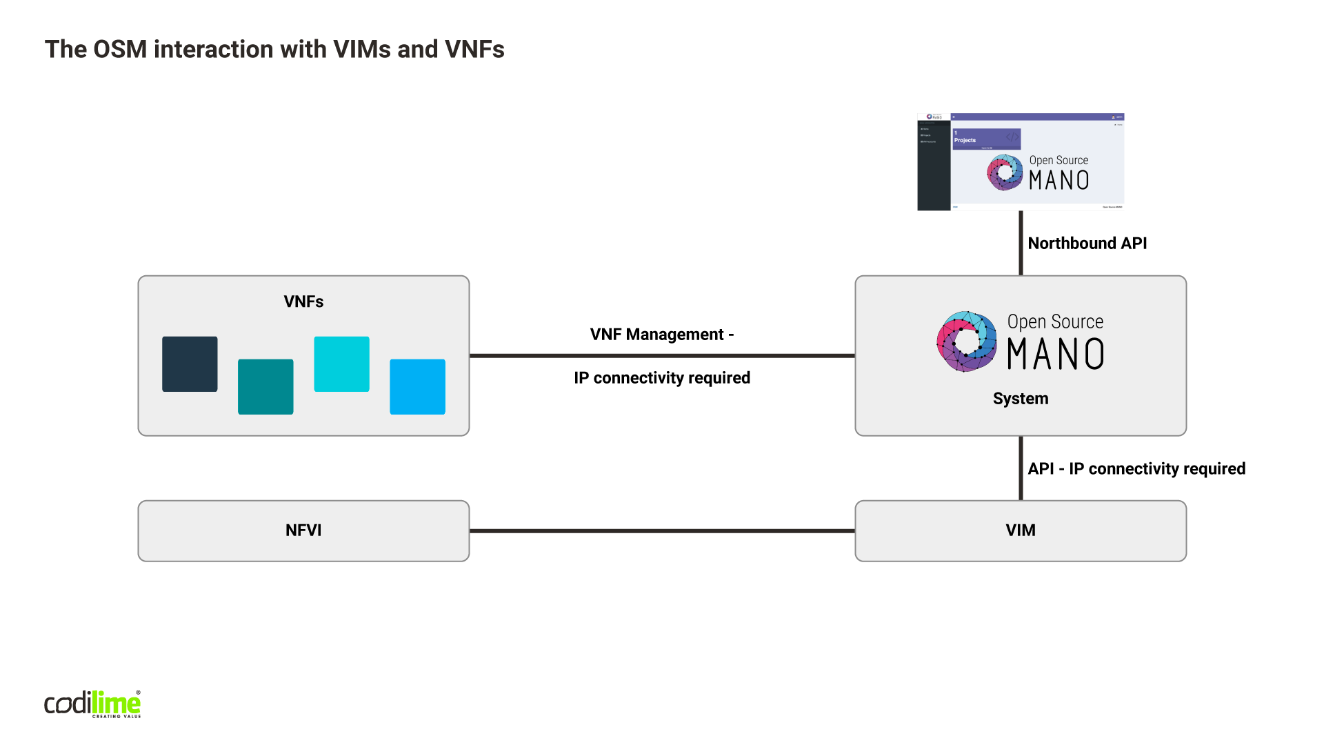 The OSM interaction with VIMs and VNFs