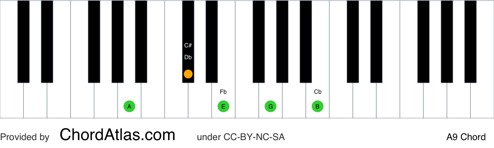 Piano chord chart for the A dominant ninth chord (A9). The notes A, C#, E, G and B are highlighted.