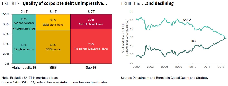 Exhibit 5 & 6: Quality of corporate debt unimpressive