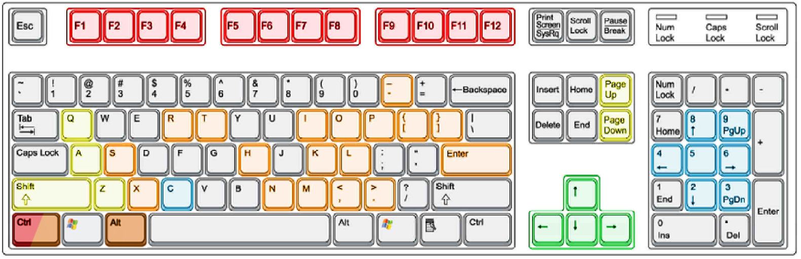 Vehicle keyboard layout