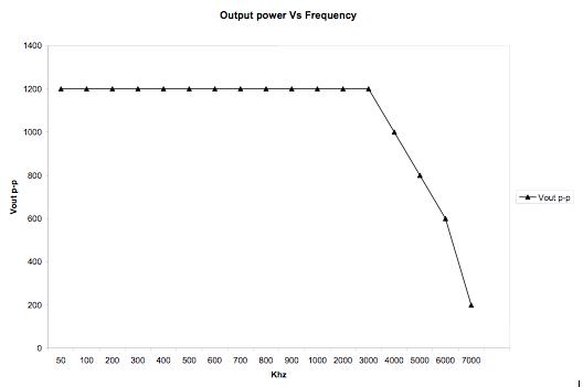 High-Power UT Instrumentation 8kW Pulser, Power vs Frequency
