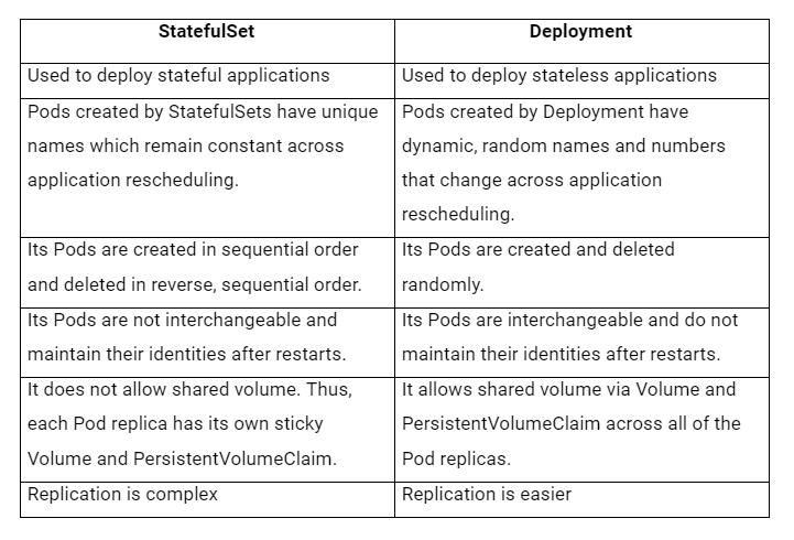 Difference between StatefulSets and Deployments