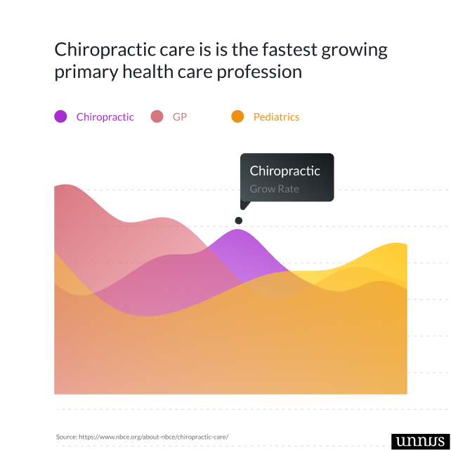 screenshot of graph that shows statistics about chiropractic care festest chiropractic