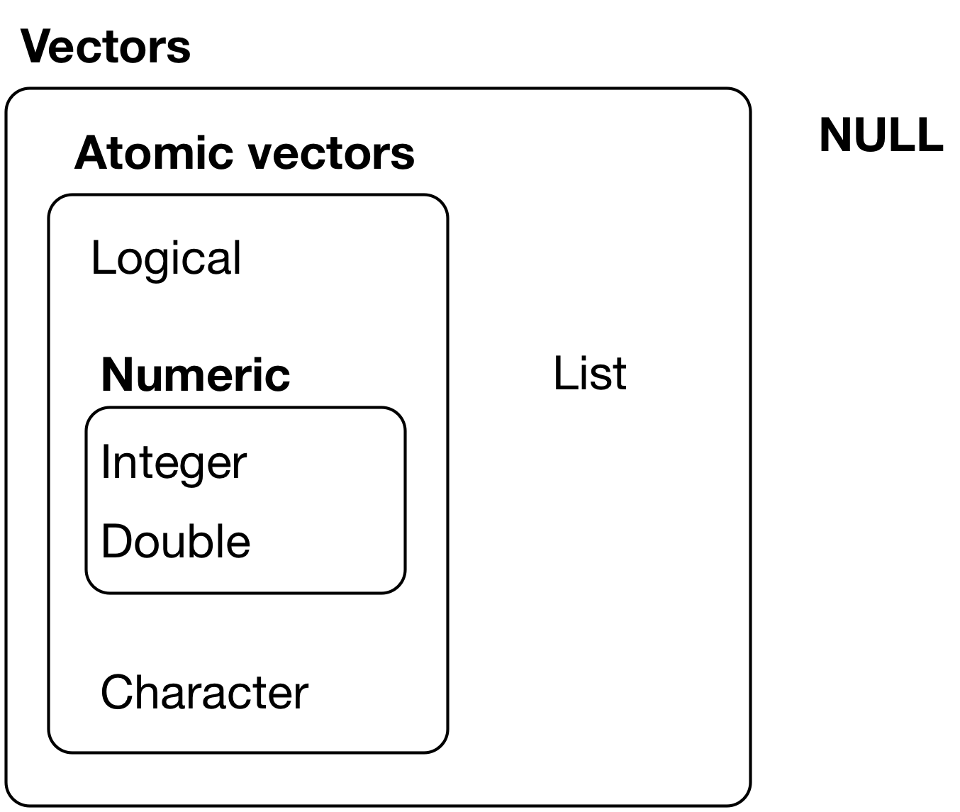 20 Vectors | R for Data Science