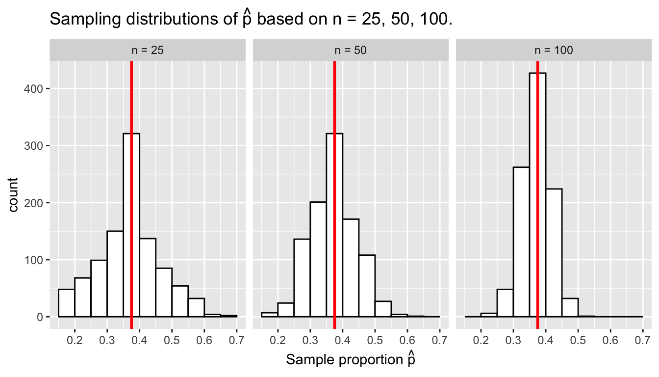 Three sampling distributions with population proportion $p$ marked in red.