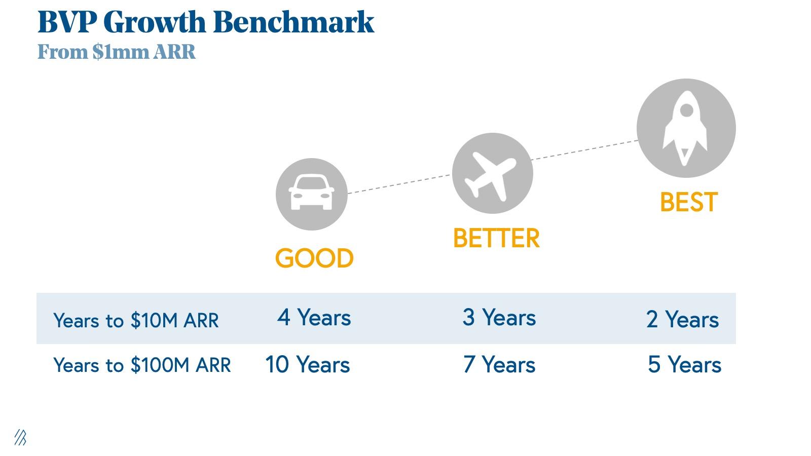 BVP Growth Benchmark